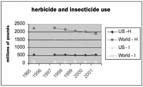 essay pesticide effect These toxins have been developed to eradicate insects but are causing side  effects to our health too the pesticide residues remaining on what we consume.